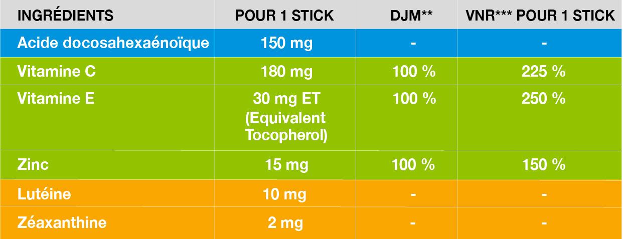 tableau-valeurs nutritionnelles pack-PreservisionV3-stick